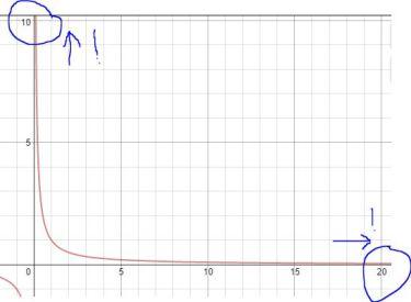 Asymptote Graph